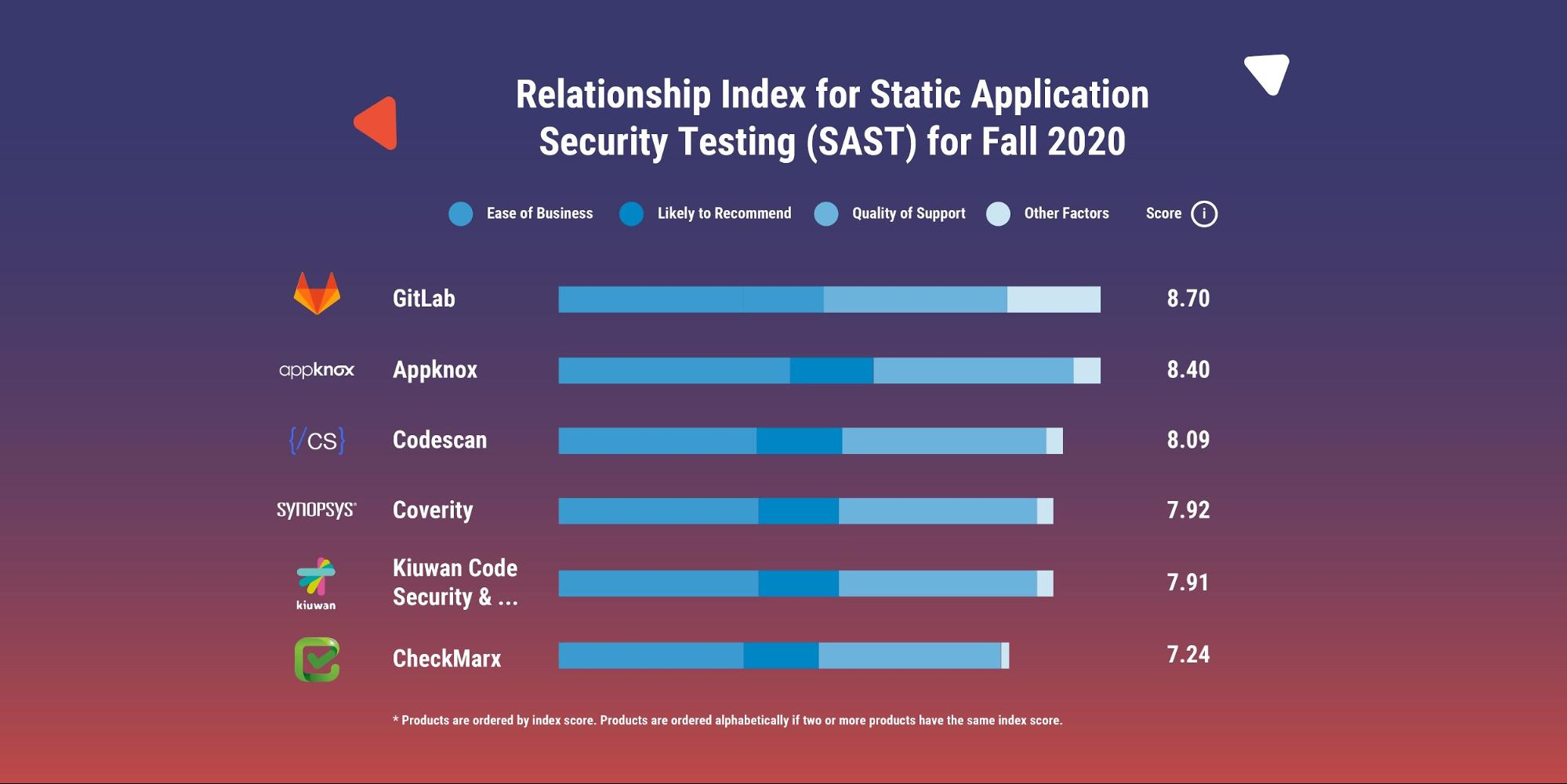 Relationship Index for Static Application security testing (SAST) for Fall in 2020