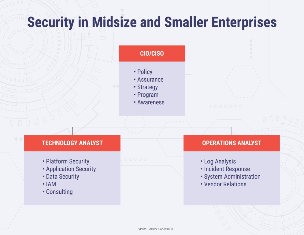 Security Model for Small and Midsize Organizations